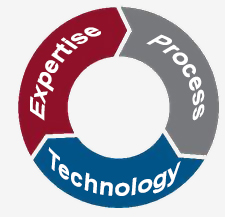 Expertise Process Technology